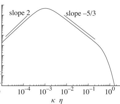 Energy-Spectrum-5over3