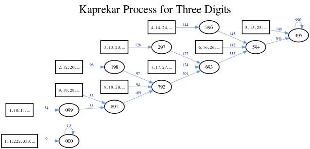 KaprekarFlowGraph495