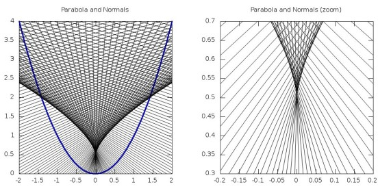 parabolanormals