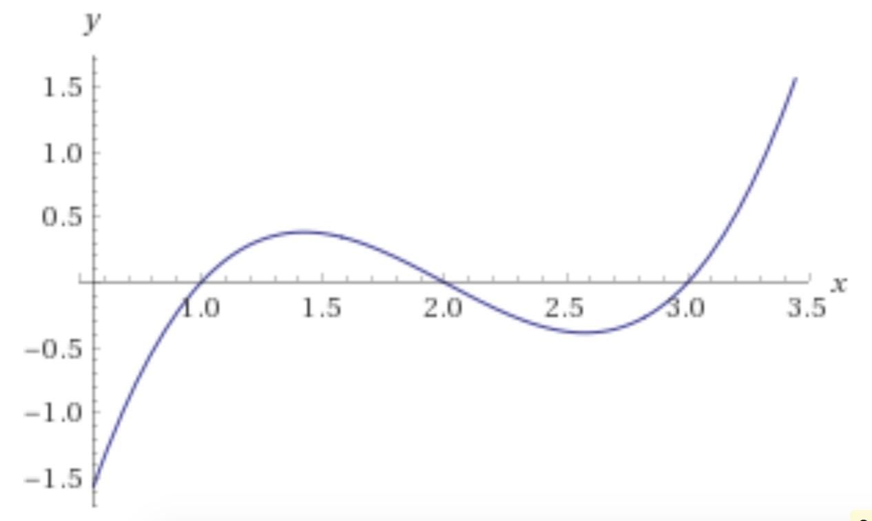 Marden-Polynomial