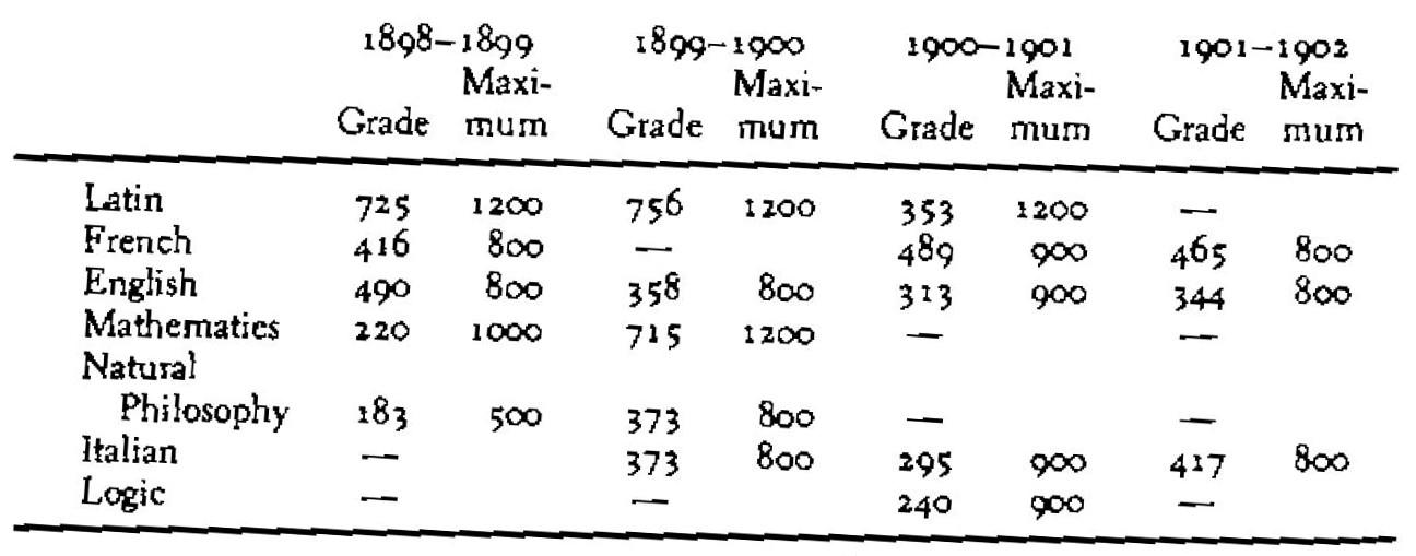 Joyce-Examination-Marks
