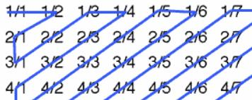 Listing The Rational Numbers I Farey Sequences Thatsmaths
