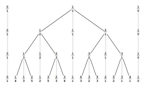 Listing the Rational Numbers II: The Stern-Brocot Tree