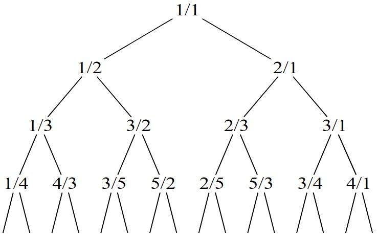Calkin-Wilf-Tree