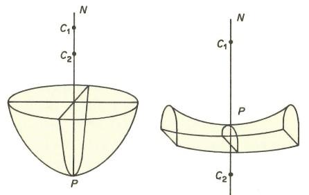 GaussCurvature-1