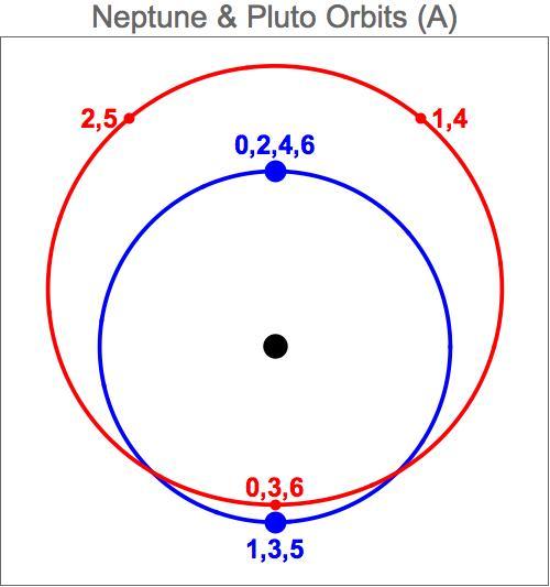 Nep-Plu-Orbits-A