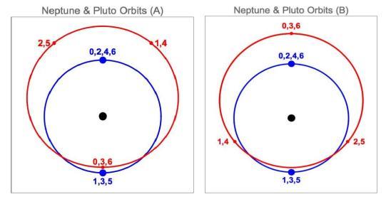 Nep-Plu-Orbits-AB