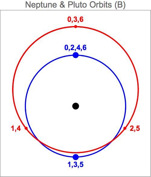Nep-Plu-Orbits-B