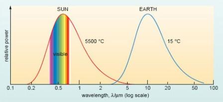 Solar-Terr-Radiation