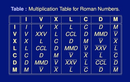 Roman-Multiplication