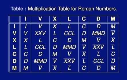 Roman-Multiplication