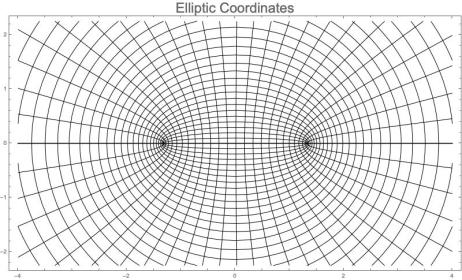 EllipticCoordinates