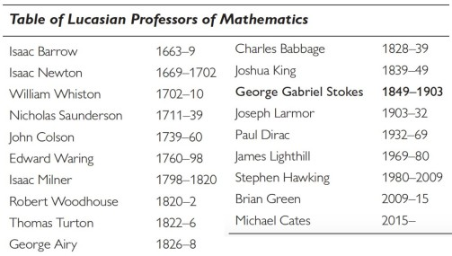 Lucasian-Professors