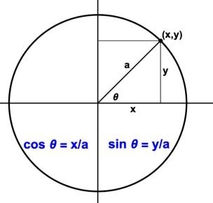 Jacobi-Circle