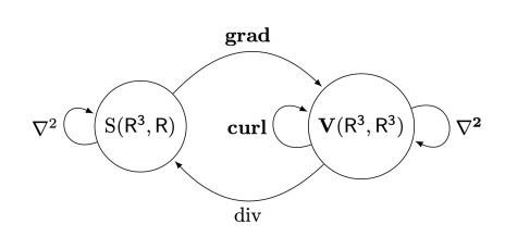 GradDivCurl-Diagram