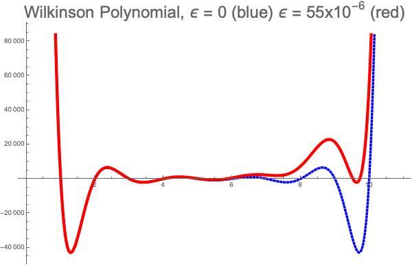 Wilkinson-Polynomial