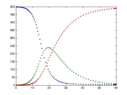 SIR-model-output